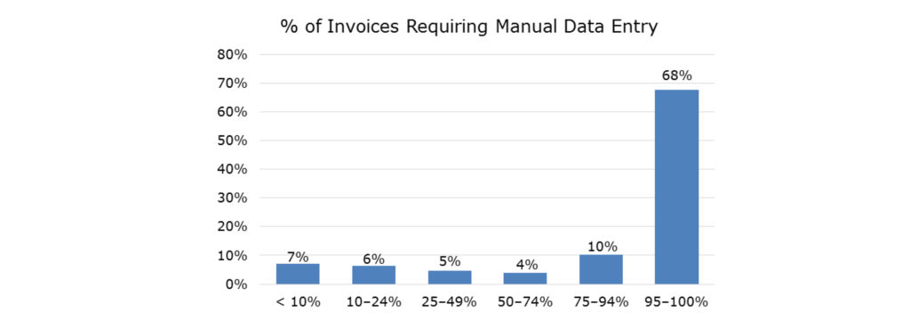 number of invoices requiring manual data entry